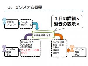 12月3日、システムの流れ画像